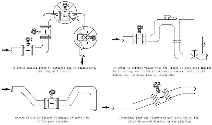 Electromagnetic flowmeter Installation 3