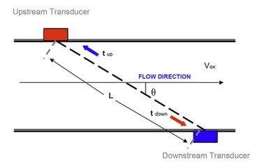 figure 1 ultrasonic-tranducers. jpg