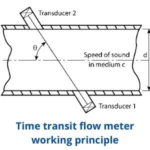 figure 3 Time-trasit-ultrasonic-flow-meter-