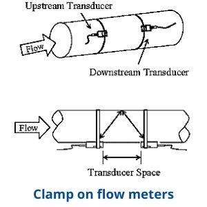 figure 4Clamp-on-flow-meters