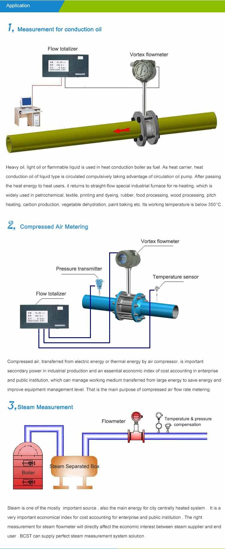 Application-vortex-flowmeter