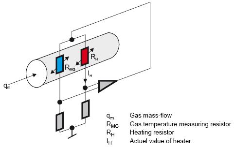 Figure 6 theory of operation