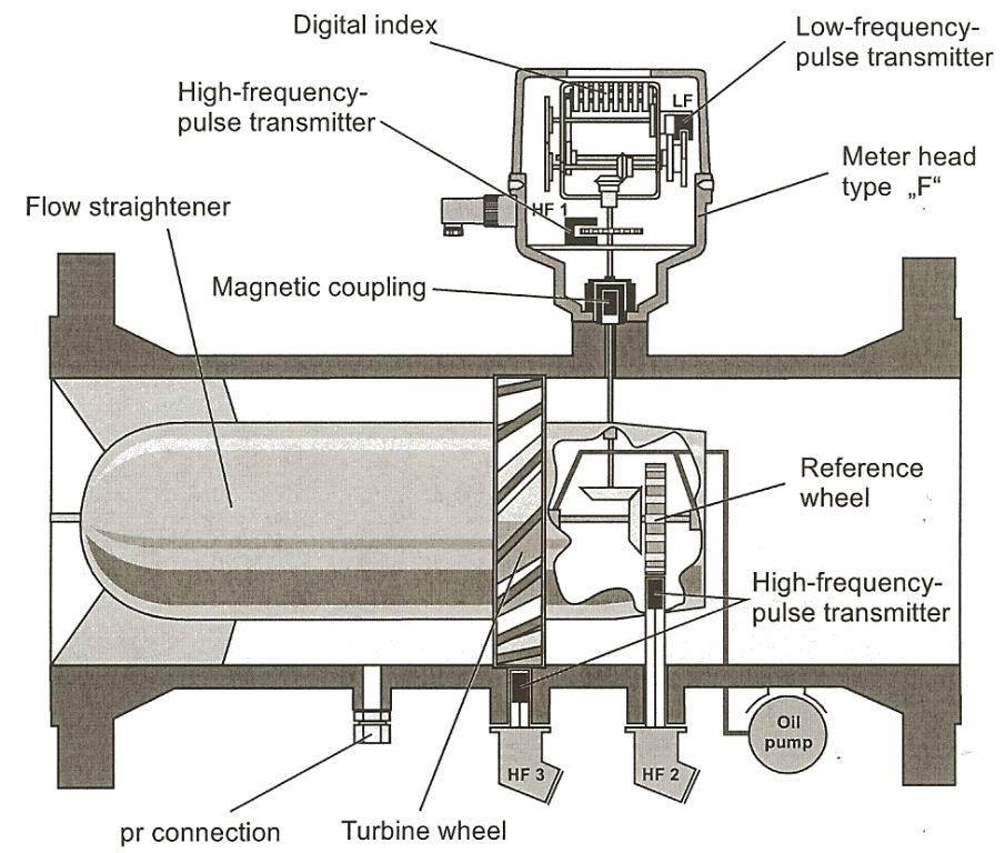 Gas-turbine-flowmeter