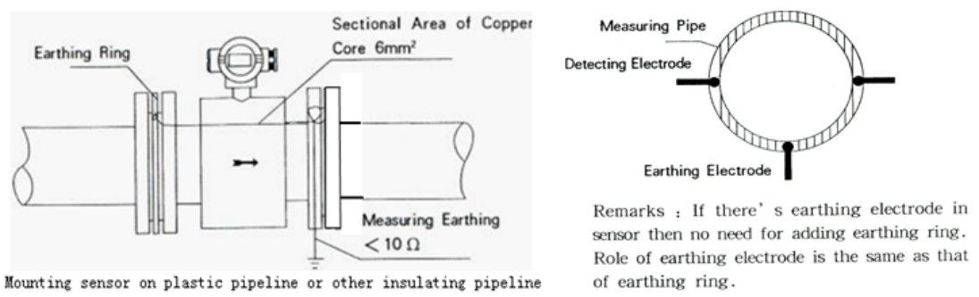 Grounding of electromagnetic flowmeter-2
