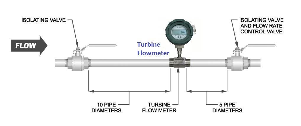 Installation of turbine flowmeter