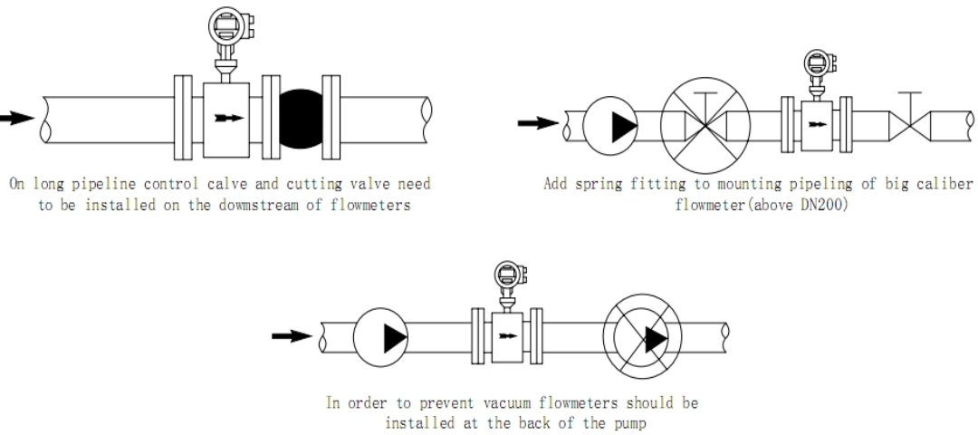 Installation requirements of electromagnetic flowmeter