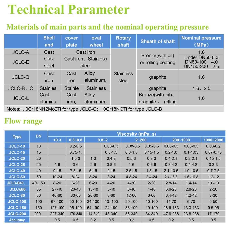JCLC-Oval-Gear-Flowmeter