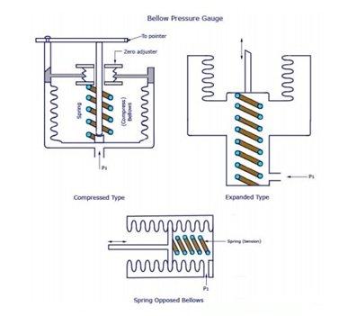 Pic 4 - How bellow pressure measures pressure