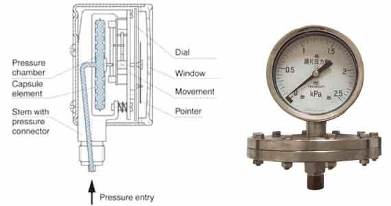 Pic-5---What-are-capsule-element-pressure-gauges
