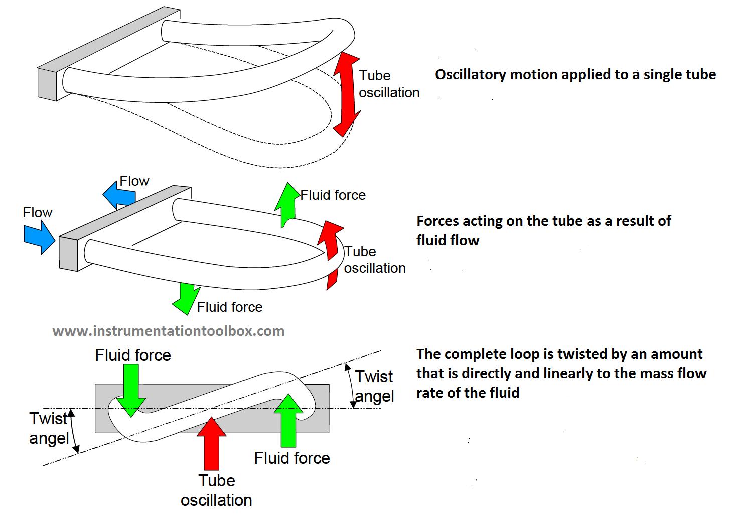 Principle of Coriolis mass flowmeter