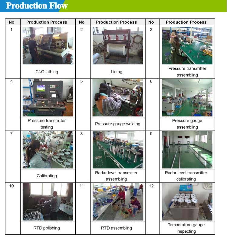 Production-pressure-gauge