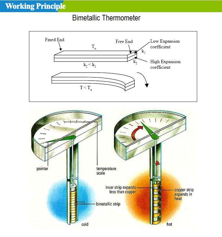 Working principle -industrial temperature gauge