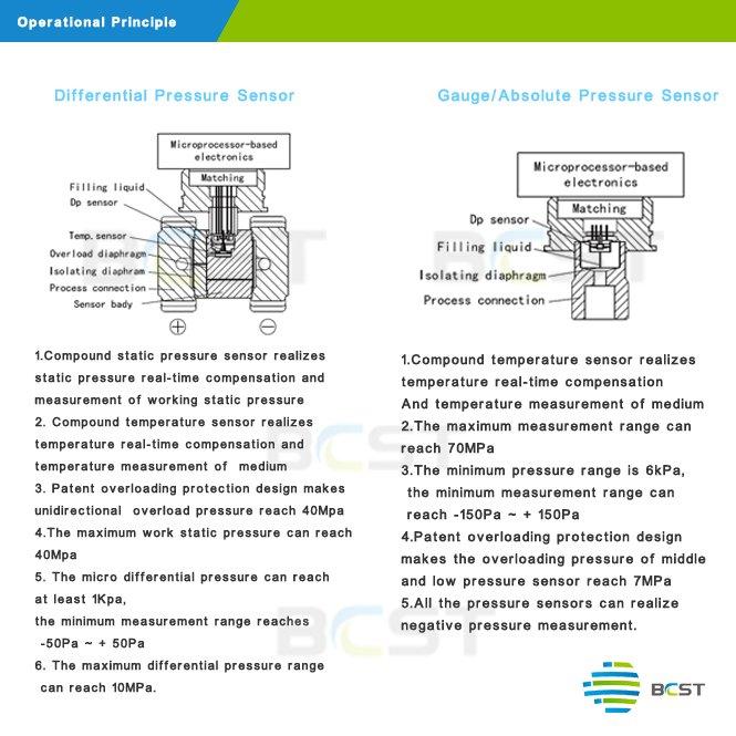 Working principle-silicon pressure sensor