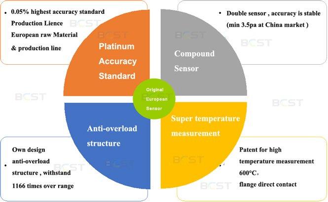 advantage-silicon-pressure-sensor