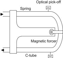 c tube-Coriolis mass flowmeter