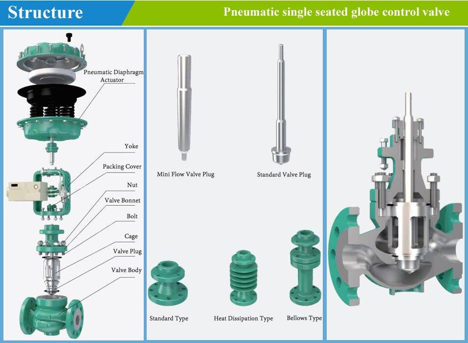 control valve structure -1
