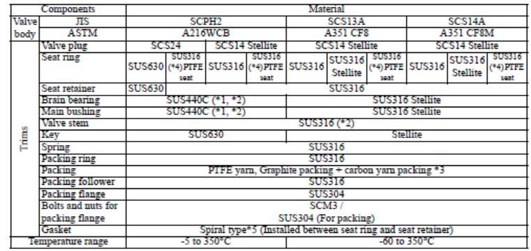 eccentric-rotary-control-valve-table-1