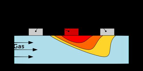 figure 2 working principle thermal mass flowmeter