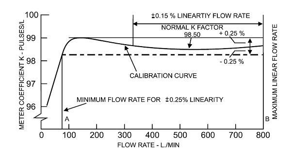 figure 4 K-factor curve