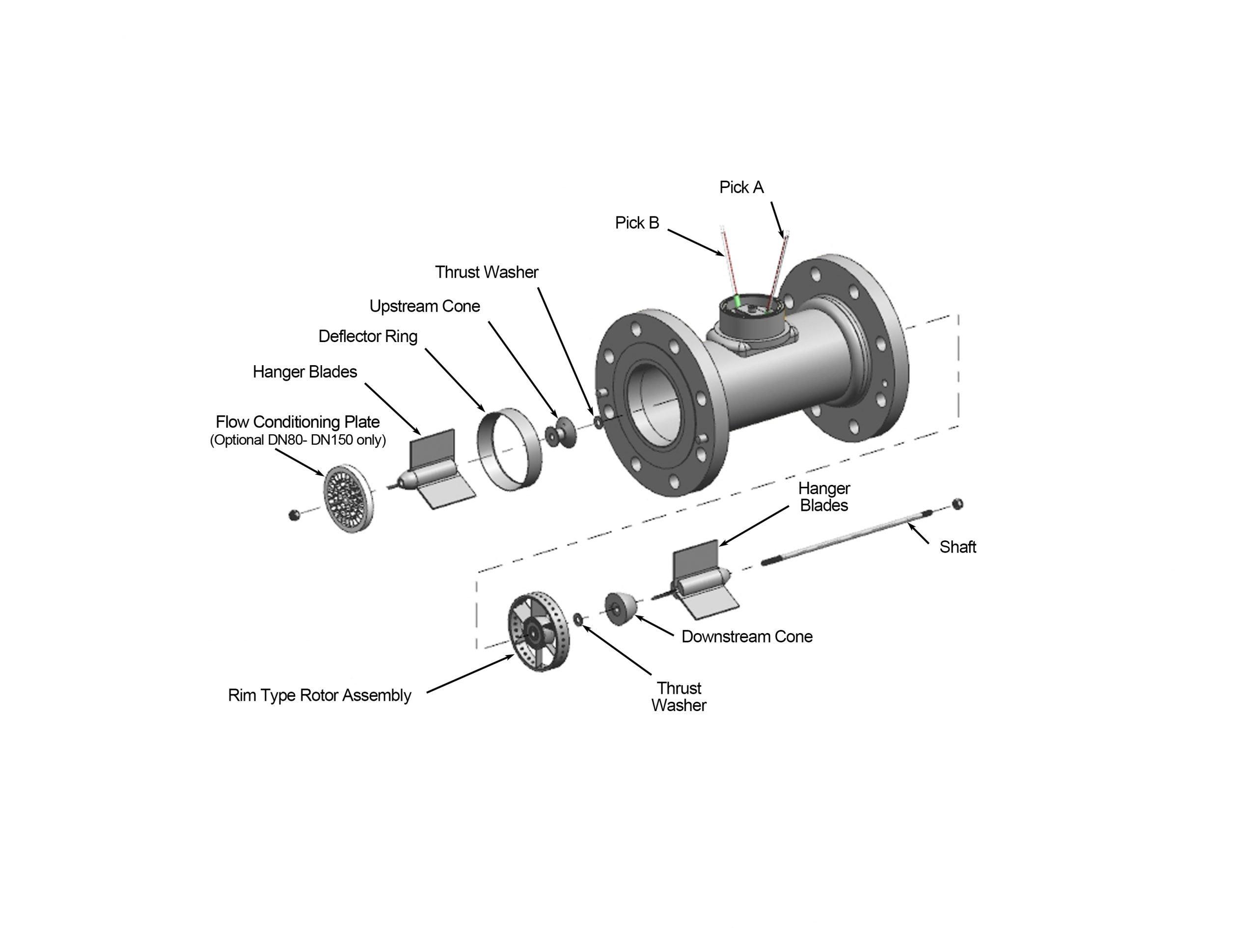 figure 6 theoryof operation turbineflowmeter