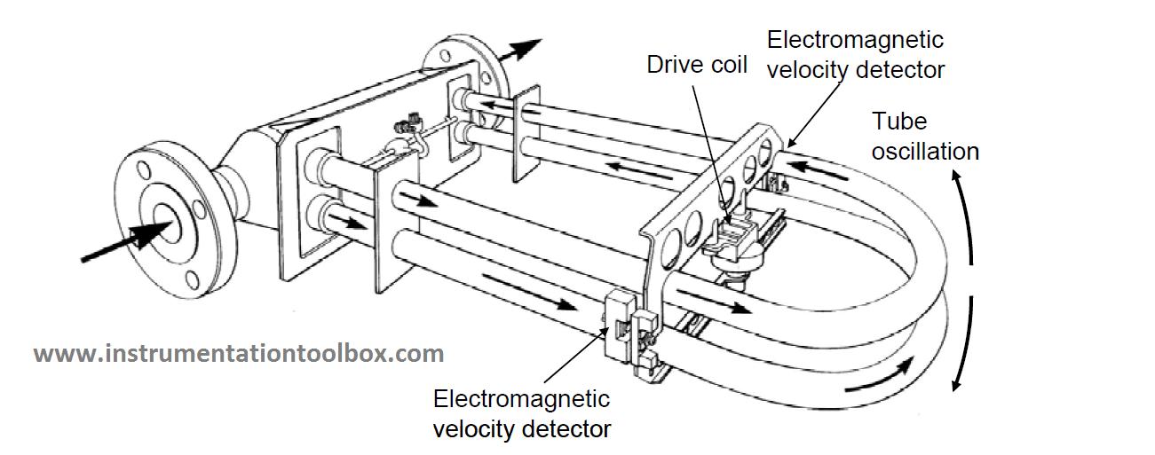 flowmeter function