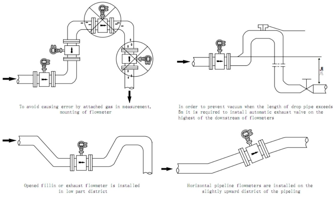 intallation requirement of electromagnetic flowmeter-2