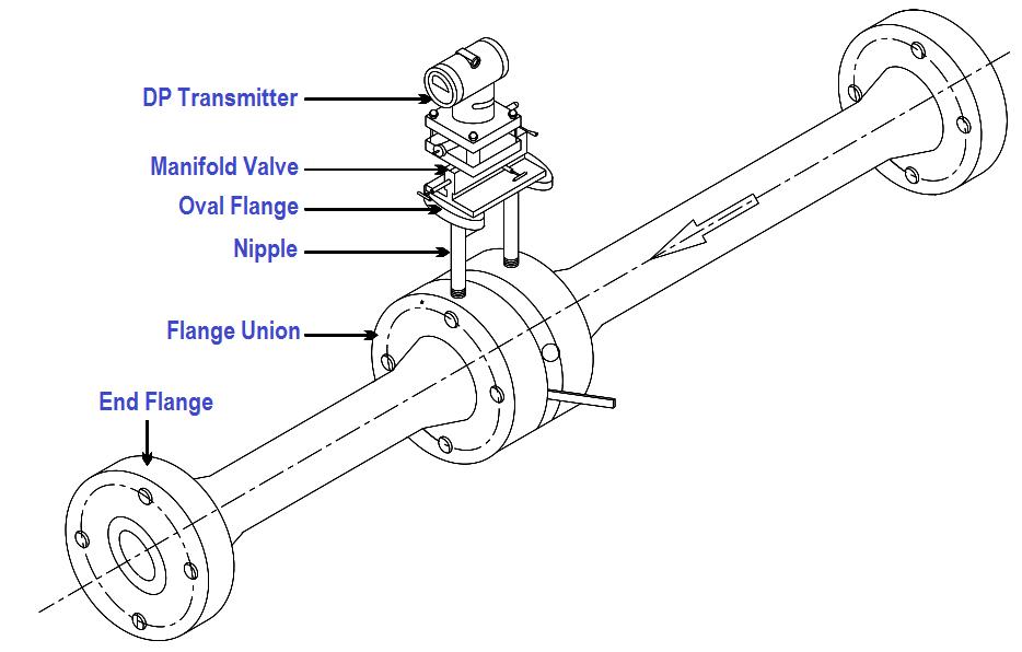 integral orifice plate dp transmitter