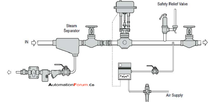 pic 1 how Pneumatic Control Valve works
