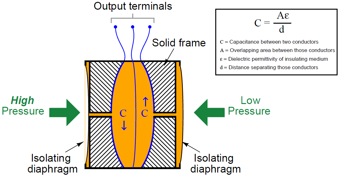 pic 2 What is the working principle of differential pressure transmitter