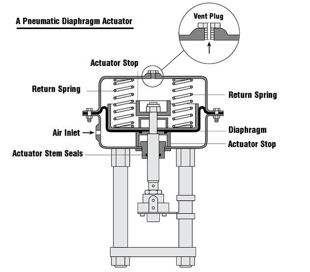 pic 2 two major forms of Pneumatic Control Valve actuators (2)