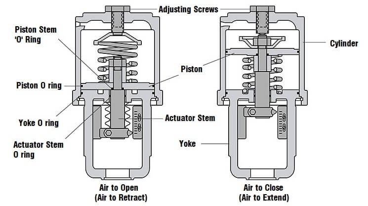 pic 2 two major forms of Pneumatic Control Valve actuators
