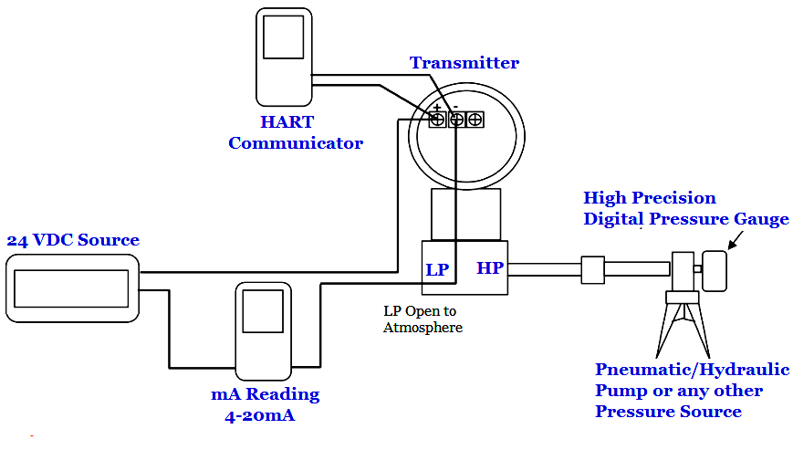 pic 3 How to calibrate pressure transmitter