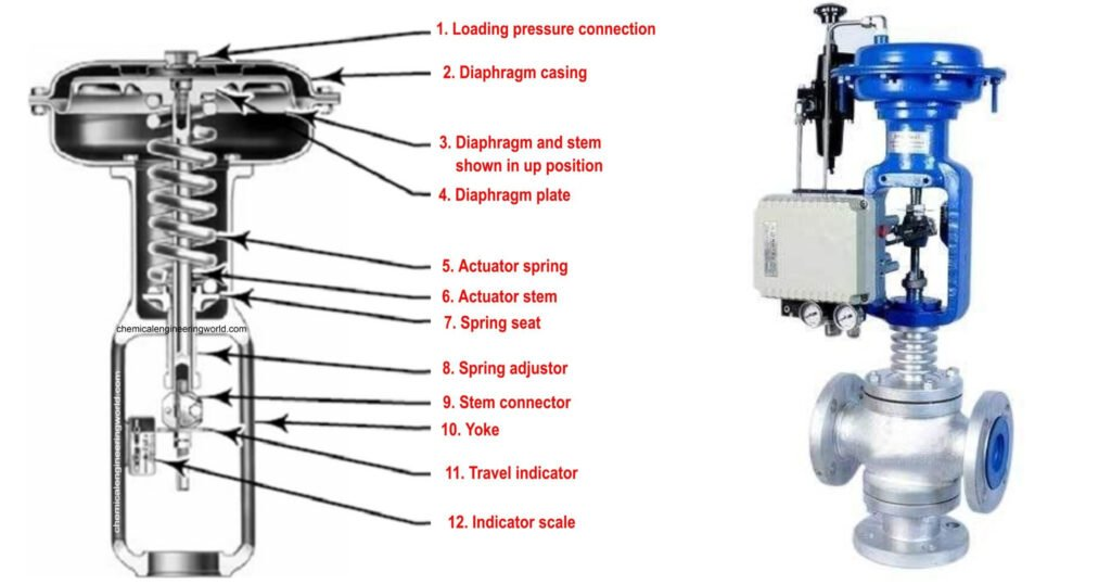 pic 3 components of control valve
