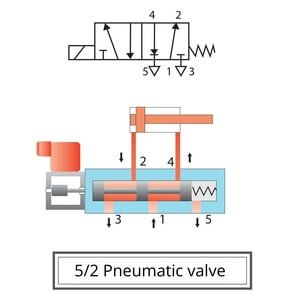 pic 3 what are designs of pneumatic control valve