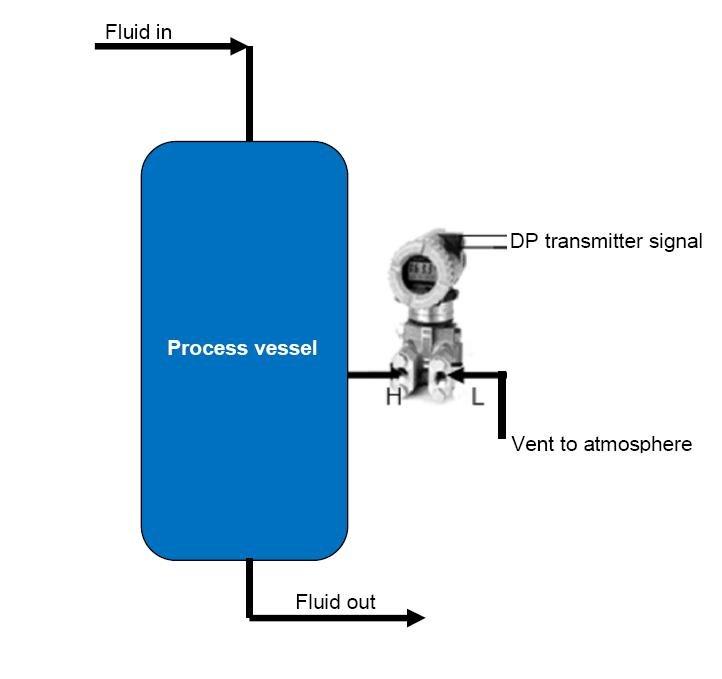pic 4 how DP transmitter measures gauge pressure
