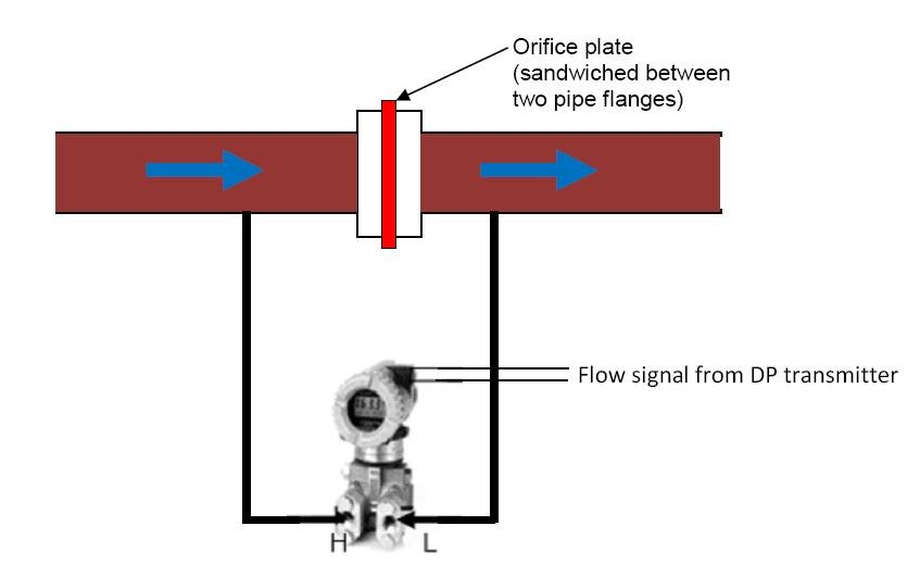 pic 6 how DP transmitter measures liquid and gas flow