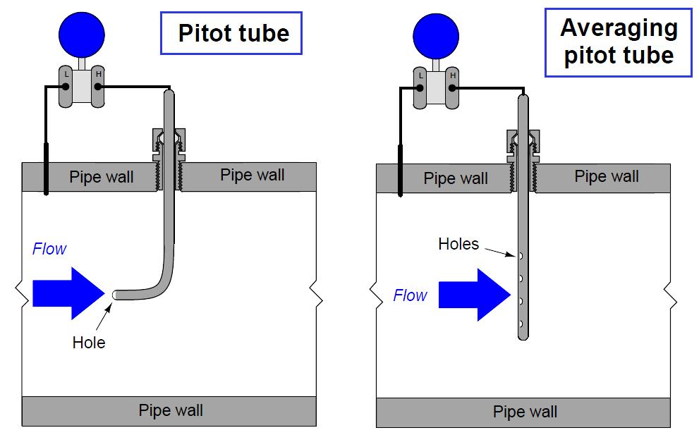 Pitot tube DP Flow Transmitter