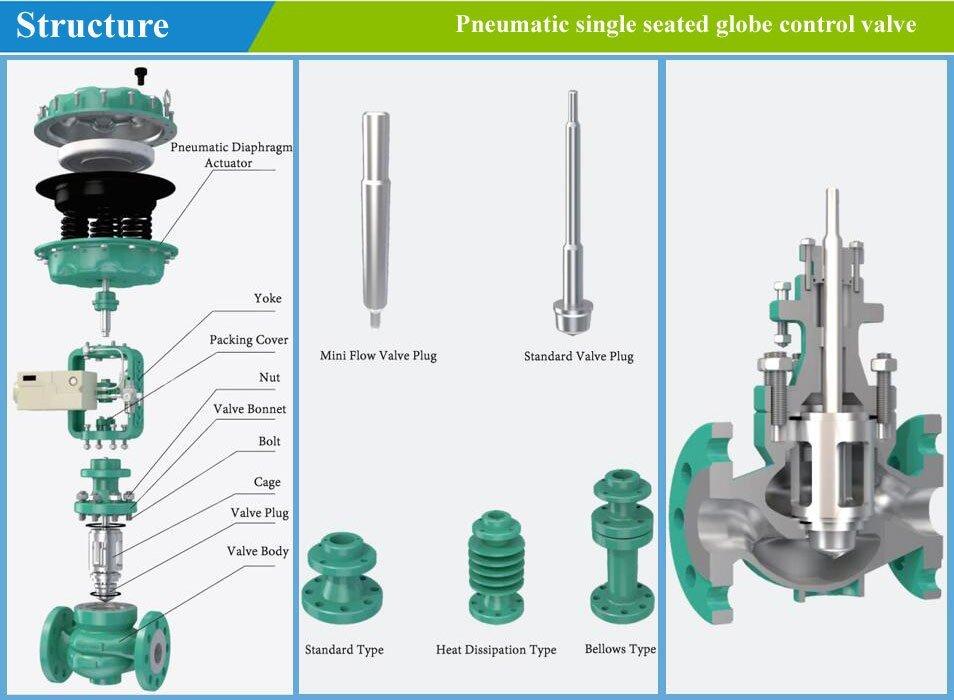 pneumatic control-valve-structure