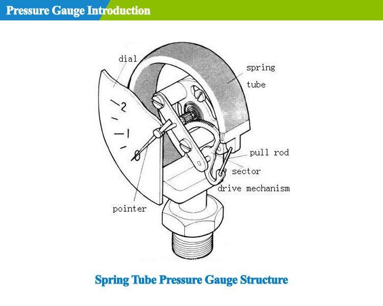 pressure-gauge-introduction