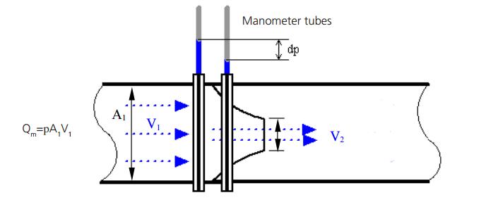 principle of dp flowmeter