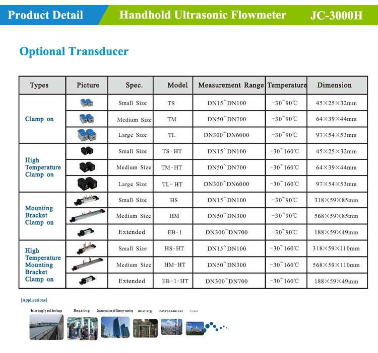 ultrasonic flowmeter sensor selection