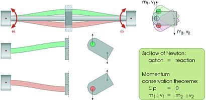 viscosity-Coriolis mass flowmete