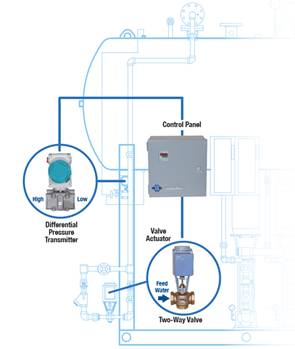 Applications Of An Electric Control Valve