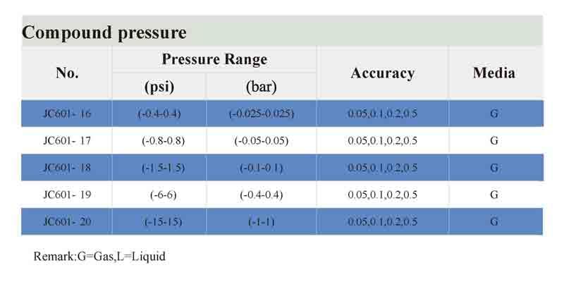 Compound-pressure-digital-pressure-gauge