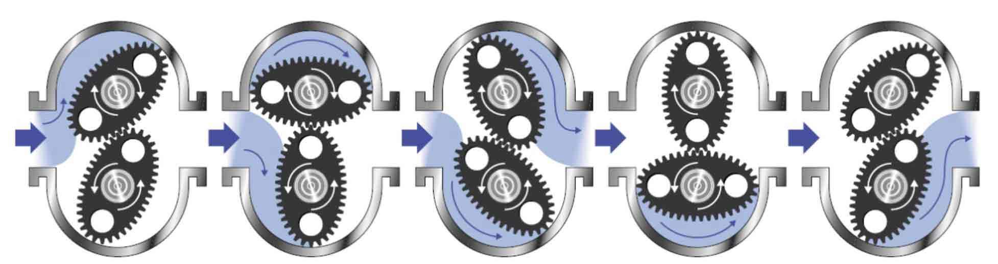 How-to-work-oval-gear-flowmeter