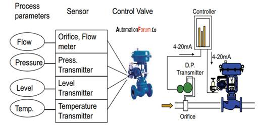 Selection Of Electric Control Valve