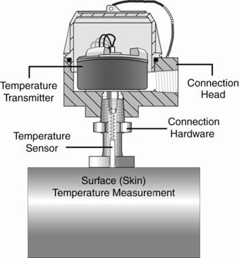 Uses Of A Temperature Transmitter