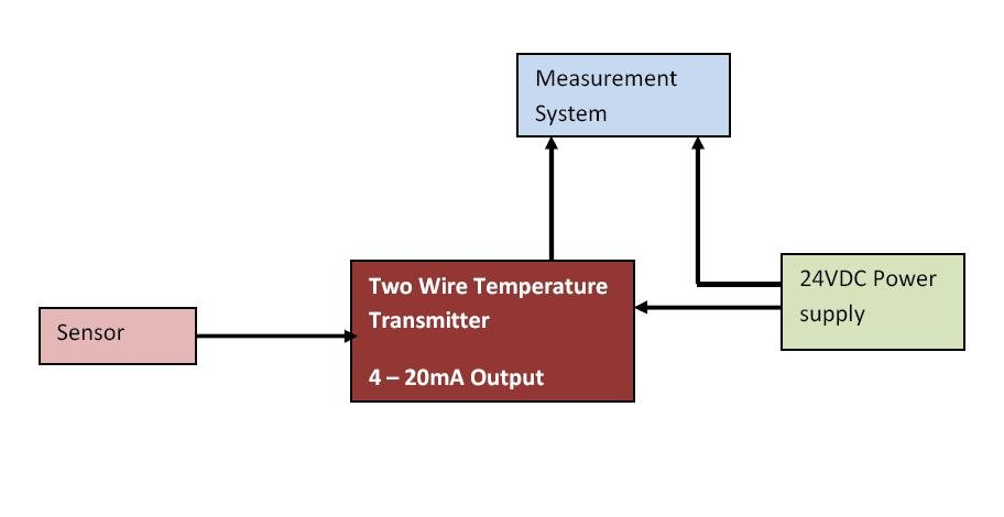 Working Of A Temperature Transmitter