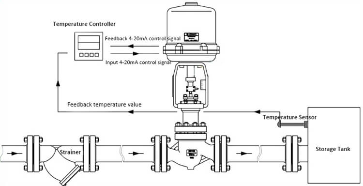 Working principle of elelctric control valve