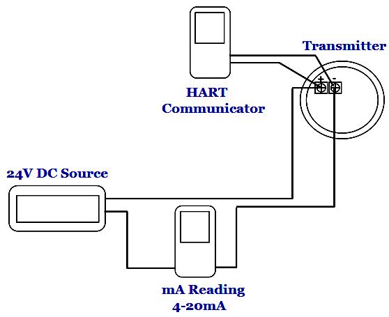 figure 10 radar level transmitter calibration